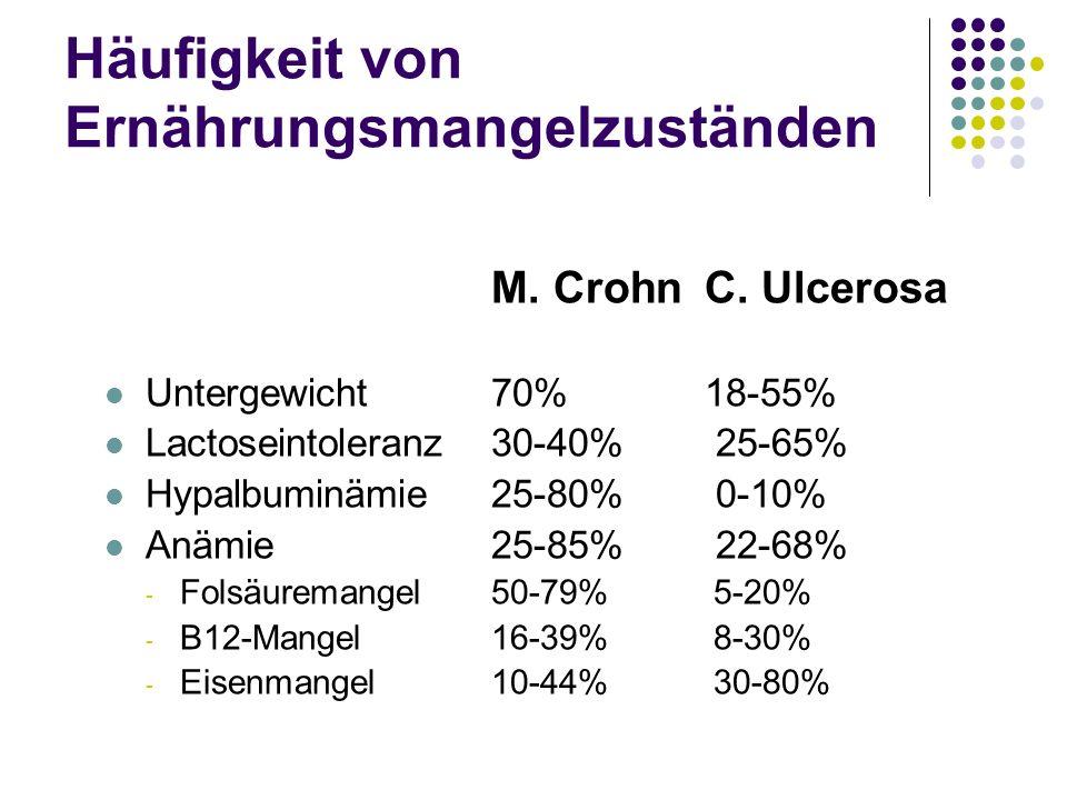 Häufigkeit von Ernährungsmangelzuständen M. CrohnC. Ulcerosa Untergewicht70%18-55% Lactoseintoleranz30-40% 25-65% Hypalbuminämie25-80% 0-10% Anämie25-