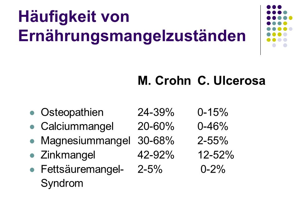 Häufigkeit von Ernährungsmangelzuständen M. CrohnC. Ulcerosa Osteopathien24-39%0-15% Calciummangel20-60%0-46% Magnesiummangel30-68%2-55% Zinkmangel42-