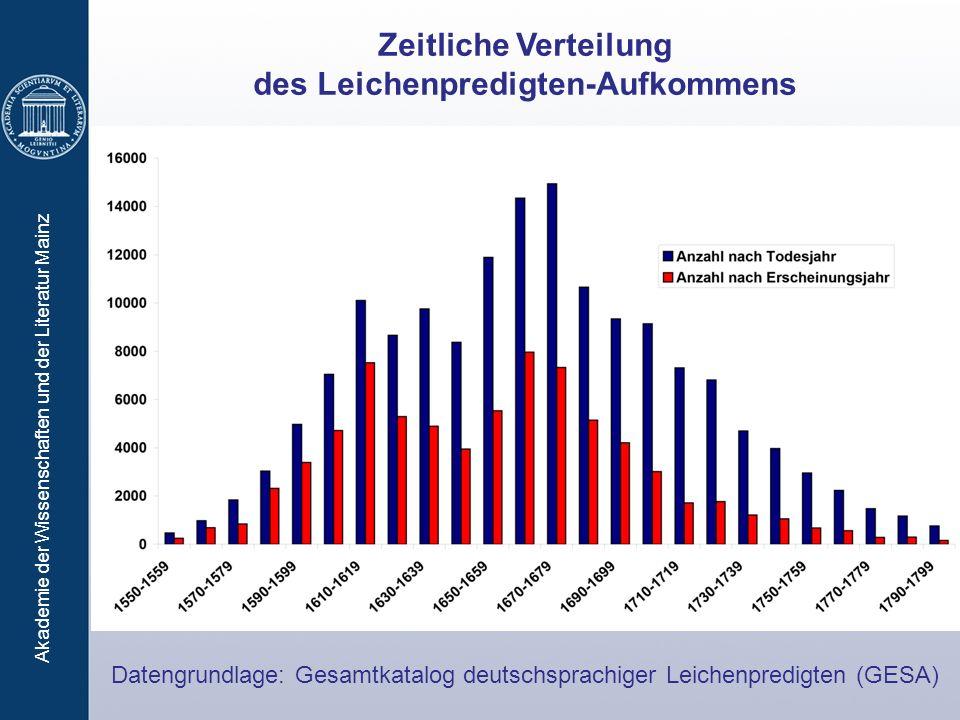 Akademie der Wissenschaften und der Literatur Mainz Zeitliche Verteilung des Leichenpredigten-Aufkommens Datengrundlage: Gesamtkatalog deutschsprachig