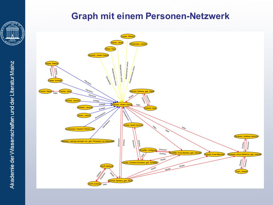 Akademie der Wissenschaften und der Literatur Mainz Graph mit einem Personen-Netzwerk