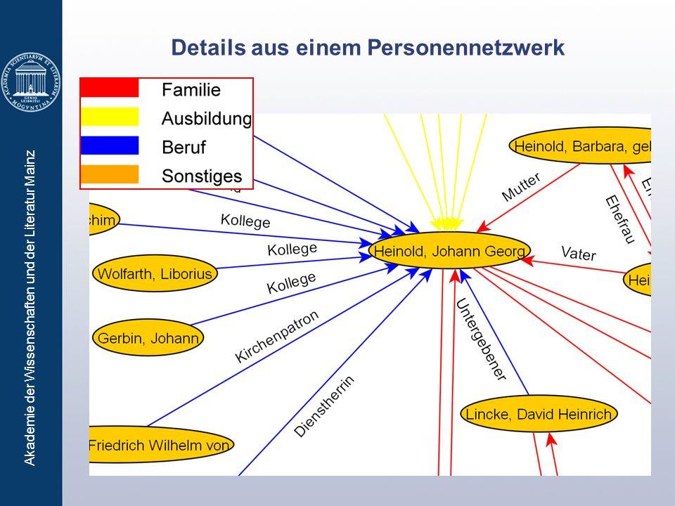 Akademie der Wissenschaften und der Literatur Mainz Details aus einem Personennetzwerk