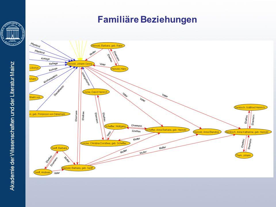 Akademie der Wissenschaften und der Literatur Mainz Familiäre Beziehungen