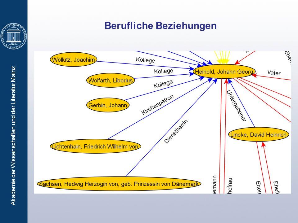Akademie der Wissenschaften und der Literatur Mainz Berufliche Beziehungen