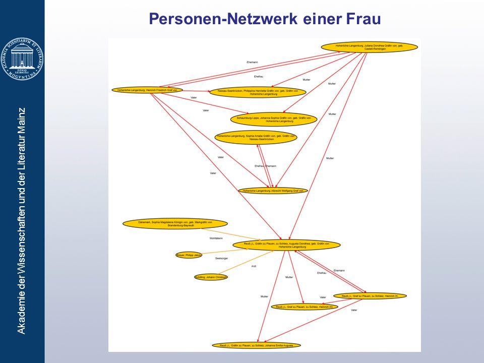 Akademie der Wissenschaften und der Literatur Mainz Personen-Netzwerk einer Frau