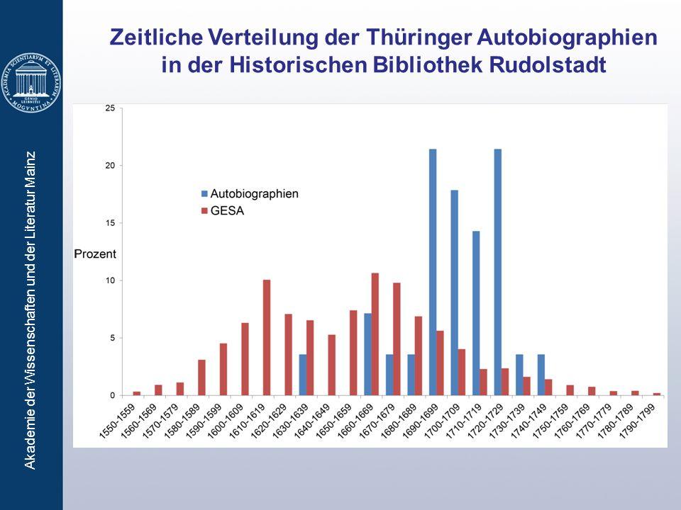 Akademie der Wissenschaften und der Literatur Mainz Zeitliche Verteilung der Thüringer Autobiographien in der Historischen Bibliothek Rudolstadt