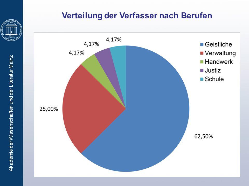 Akademie der Wissenschaften und der Literatur Mainz Verteilung der Verfasser nach Berufen