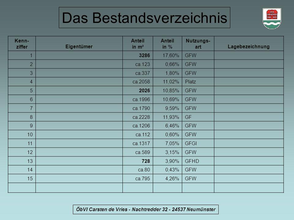 ÖbVI Carsten de Vries - Nachtredder 32 - 24537 Neumünster Das Bestandsverzeichnis Kenn- zifferEigentümer Anteil in m² Anteil in % Nutzungs- artLagebez