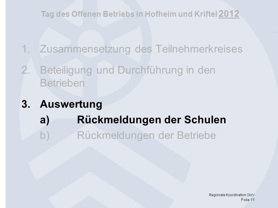 Tag des Offenen Betriebs in Hofheim und Kriftel 2012 Regionale Koordination OloV Folie 11 1.Zusammensetzung des Teilnehmerkreises 2.Beteiligung und Du