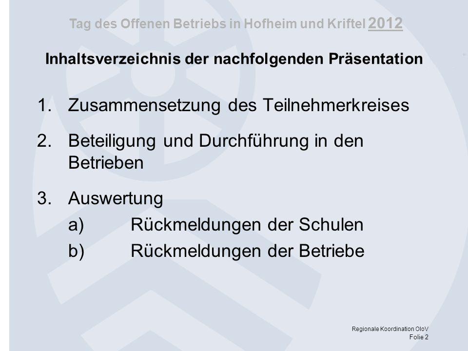 Tag des Offenen Betriebs in Hofheim und Kriftel 2012 Regionale Koordination OloV Folie 2 Inhaltsverzeichnis der nachfolgenden Präsentation 1.Zusammens