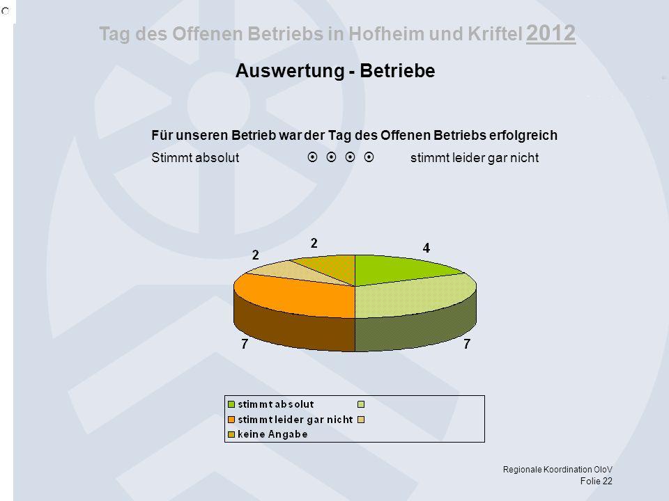 Tag des Offenen Betriebs in Hofheim und Kriftel 2012 Regionale Koordination OloV Folie 22 Auswertung - Betriebe Für unseren Betrieb war der Tag des Of