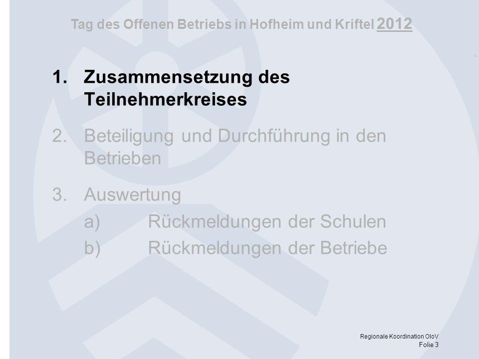 Tag des Offenen Betriebs in Hofheim und Kriftel 2012 Regionale Koordination OloV Folie 3 1.Zusammensetzung des Teilnehmerkreises 2.Beteiligung und Dur