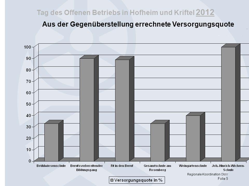 Tag des Offenen Betriebs in Hofheim und Kriftel 2012 Regionale Koordination OloV Folie 5 Aus der Gegenüberstellung errechnete Versorgungsquote