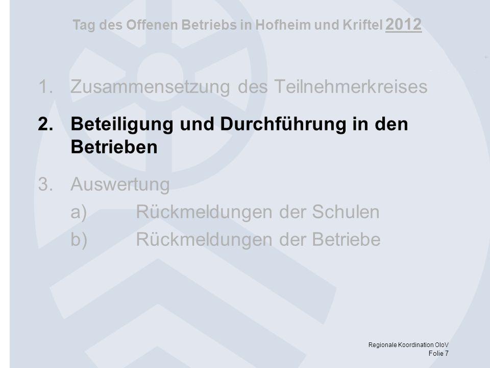 Tag des Offenen Betriebs in Hofheim und Kriftel 2012 Regionale Koordination OloV Folie 7 1.Zusammensetzung des Teilnehmerkreises 2.Beteiligung und Dur