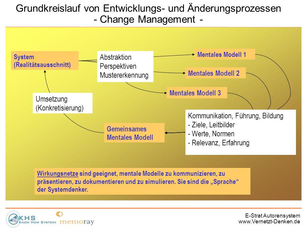 E-Strat Autorensystem www.Vernetzt-Denken.de 1.Ziele (Systemabgrenzung) 2.