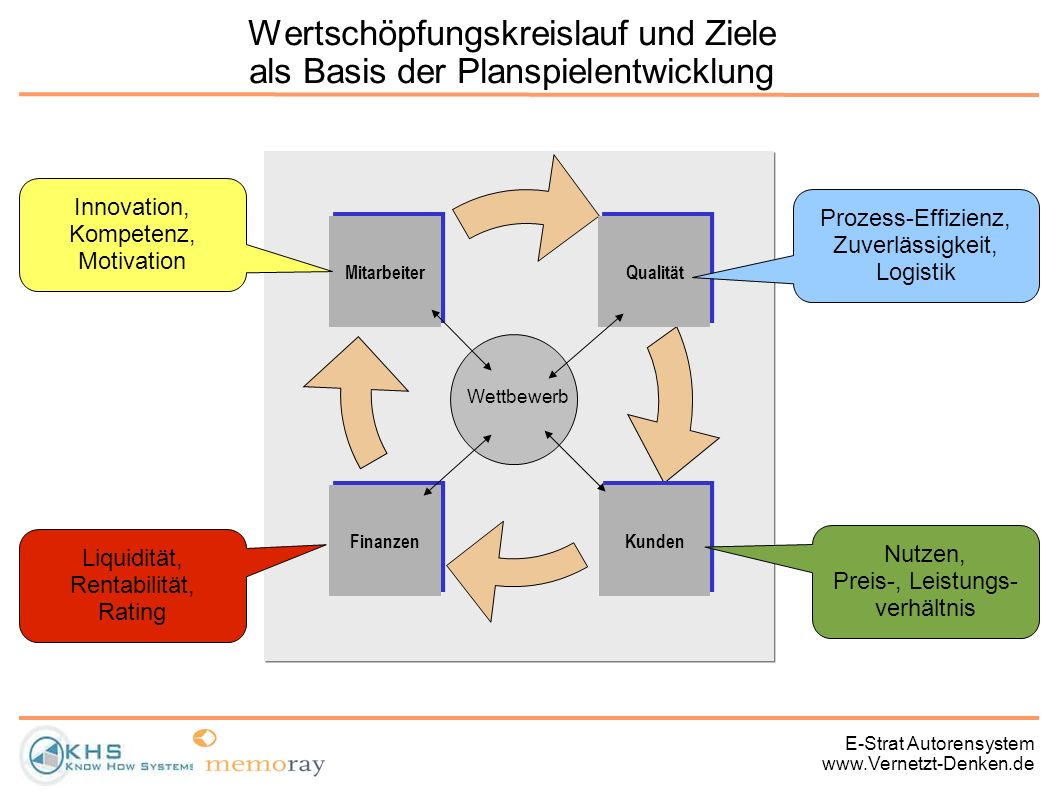 E-Strat Autorensystem www.Vernetzt-Denken.de Wertschöpfungskreislauf und Ziele als Basis der Planspielentwicklung Qualität Kunden Mitarbeiter Finanzen