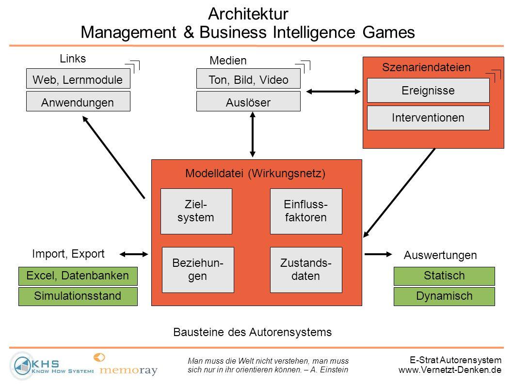 E-Strat Autorensystem www.Vernetzt-Denken.de Architektur Management & Business Intelligence Games Modelldatei (Wirkungsnetz) Ziel- system Einfluss- fa