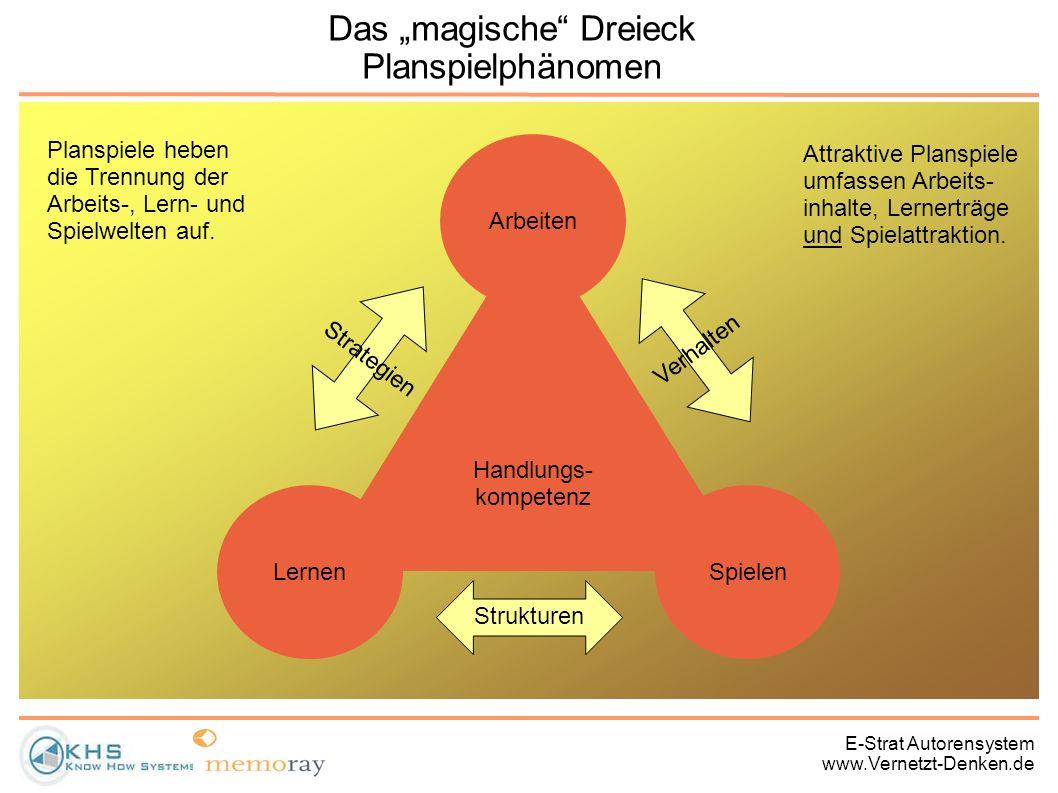 E-Strat Autorensystem www.Vernetzt-Denken.de Das magische Dreieck Planspielphänomen Handlungs- kompetenz Arbeiten LernenSpielen Verhalten Strategien S