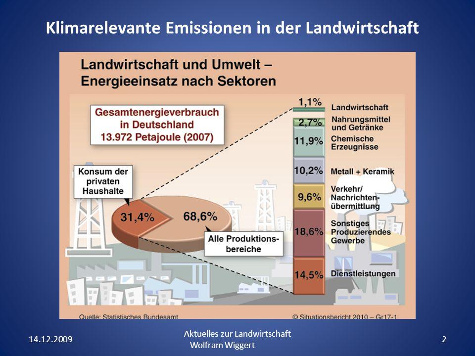 Klimarelevante Emissionen in der Landwirtschaft 14.12.2009 Aktuelles zur Landwirtschaft Wolfram Wiggert 2