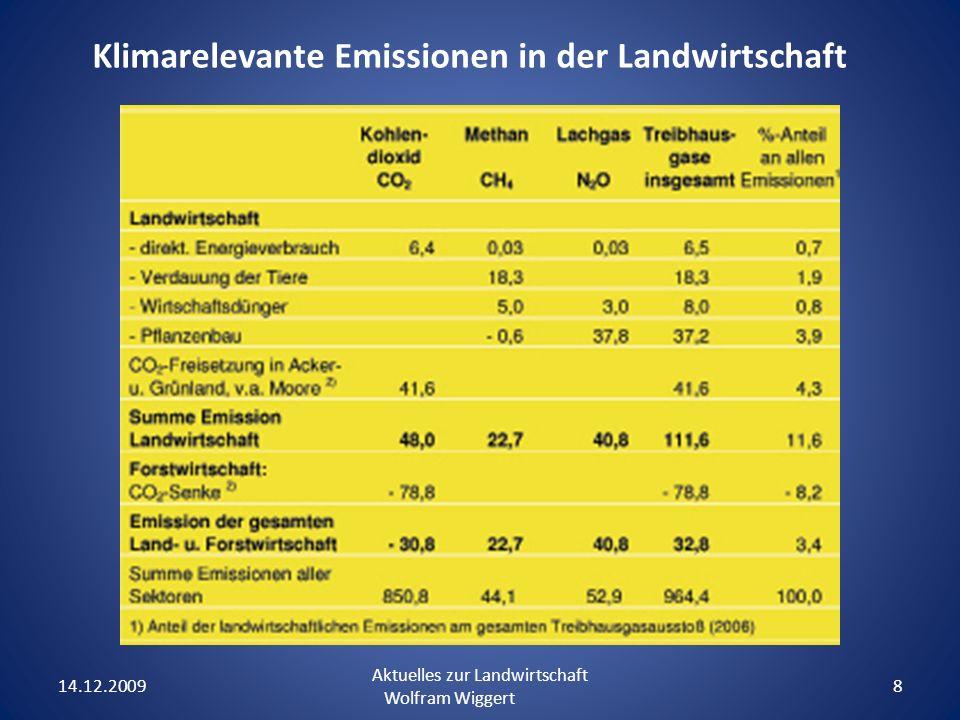 14.12.2009 Aktuelles zur Landwirtschaft Wolfram Wiggert 8 Klimarelevante Emissionen in der Landwirtschaft
