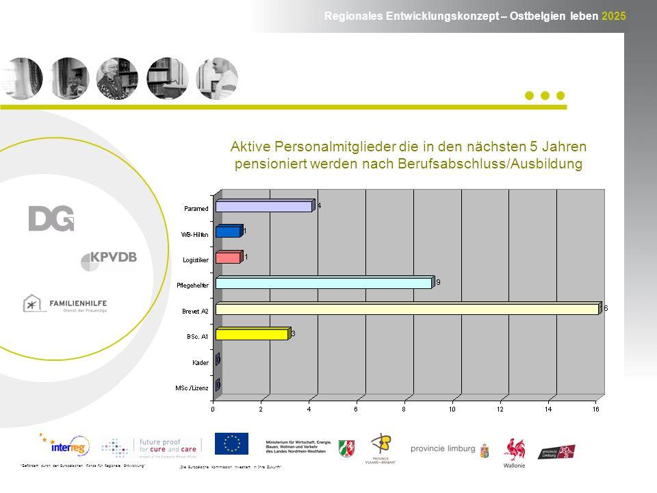 Regionales Entwicklungskonzept – Ostbelgien leben 2025 Gefördert durch den Europäischen Fonds für Regionale Entwicklung Die Europäische Kommission investiert in Ihre Zukunft Aktive Personalmitglieder die in den nächsten 5 Jahren pensioniert werden nach Berufsabschluss/Ausbildung