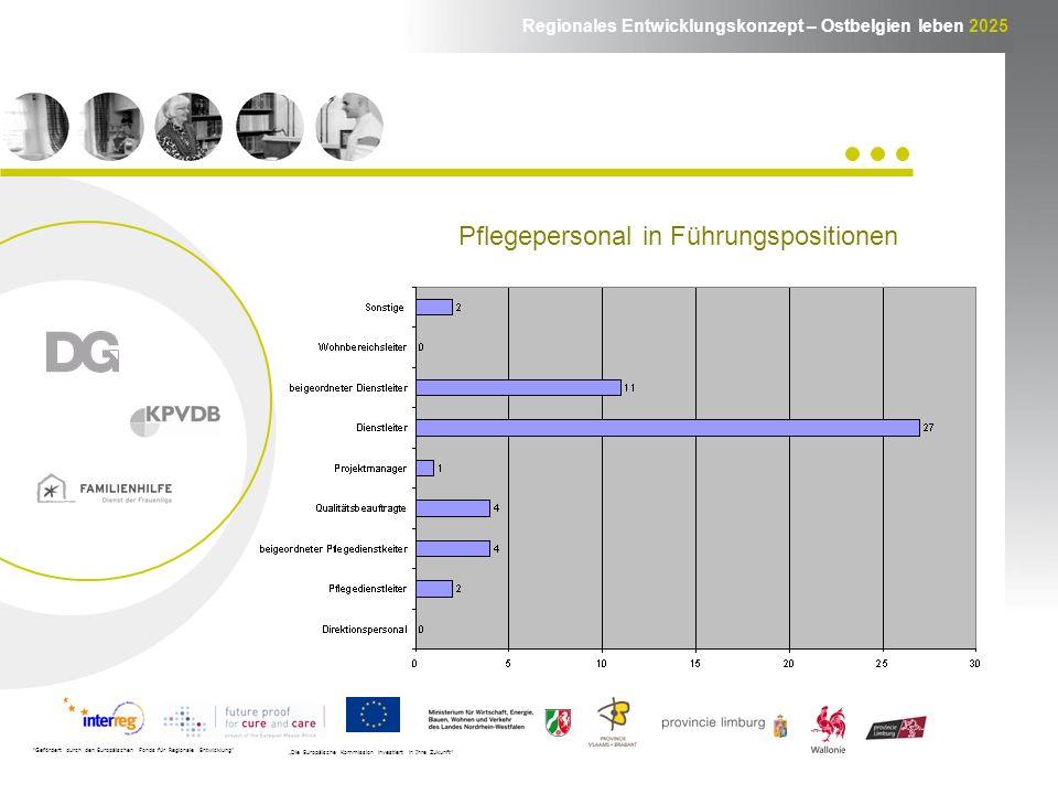 Regionales Entwicklungskonzept – Ostbelgien leben 2025 Gefördert durch den Europäischen Fonds für Regionale Entwicklung Die Europäische Kommission investiert in Ihre Zukunft Pflegepersonal in Führungspositionen