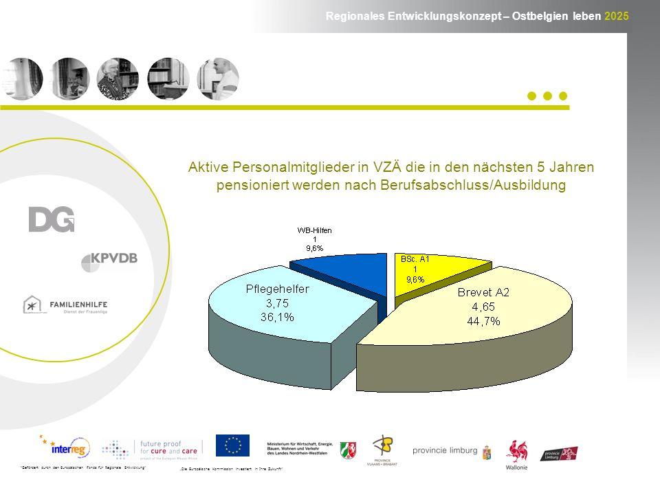 Regionales Entwicklungskonzept – Ostbelgien leben 2025 Gefördert durch den Europäischen Fonds für Regionale Entwicklung Die Europäische Kommission investiert in Ihre Zukunft Aktive Personalmitglieder in VZÄ die in den nächsten 5 Jahren pensioniert werden nach Berufsabschluss/Ausbildung