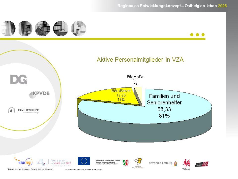Regionales Entwicklungskonzept – Ostbelgien leben 2025 Gefördert durch den Europäischen Fonds für Regionale Entwicklung Die Europäische Kommission investiert in Ihre Zukunft Aktive Personalmitglieder in VZÄ