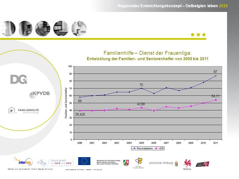 Regionales Entwicklungskonzept – Ostbelgien leben 2025 Gefördert durch den Europäischen Fonds für Regionale Entwicklung Die Europäische Kommission investiert in Ihre Zukunft Familienhilfe – Dienst der Frauenliga: Entwicklung der Familien- und Seniorenhelfer von 2000 bis 2011