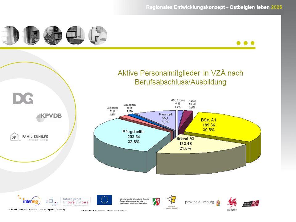 Regionales Entwicklungskonzept – Ostbelgien leben 2025 Gefördert durch den Europäischen Fonds für Regionale Entwicklung Die Europäische Kommission investiert in Ihre Zukunft Offene Stellen in VZÄ