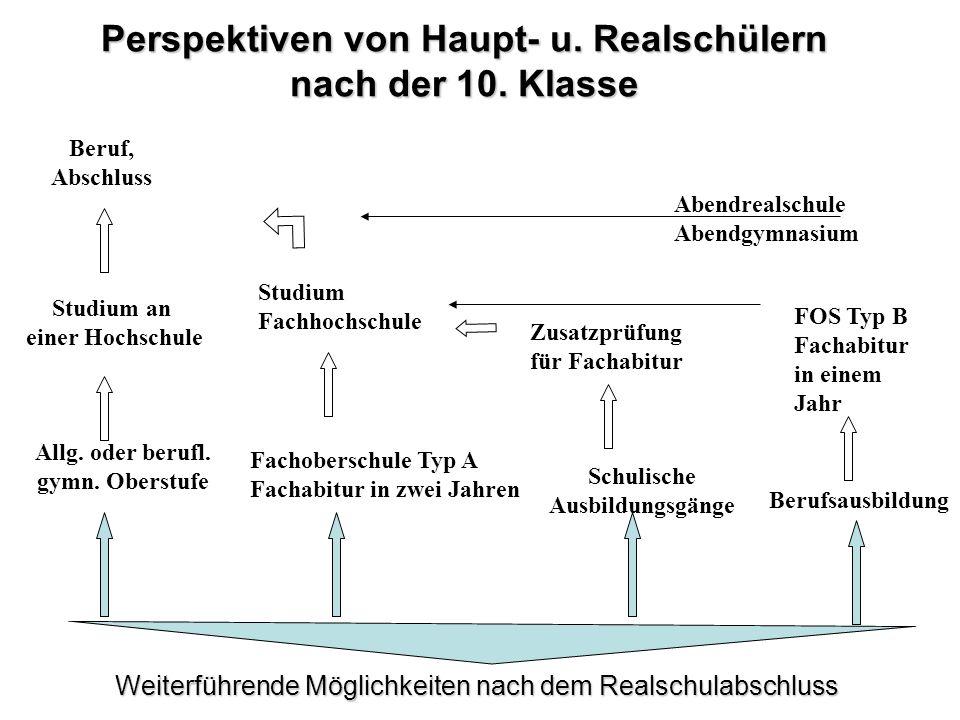 Perspektiven von Haupt- u.Realschülern nach der 10.