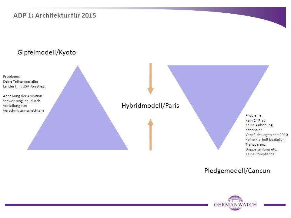 ADP 1: Architektur für 2015 Gipfelmodell/Kyoto Pledgemodell/Cancun Probleme: Keine Teilnahme aller Länder (mit USA Ausstieg) Anhebung der Ambition sch