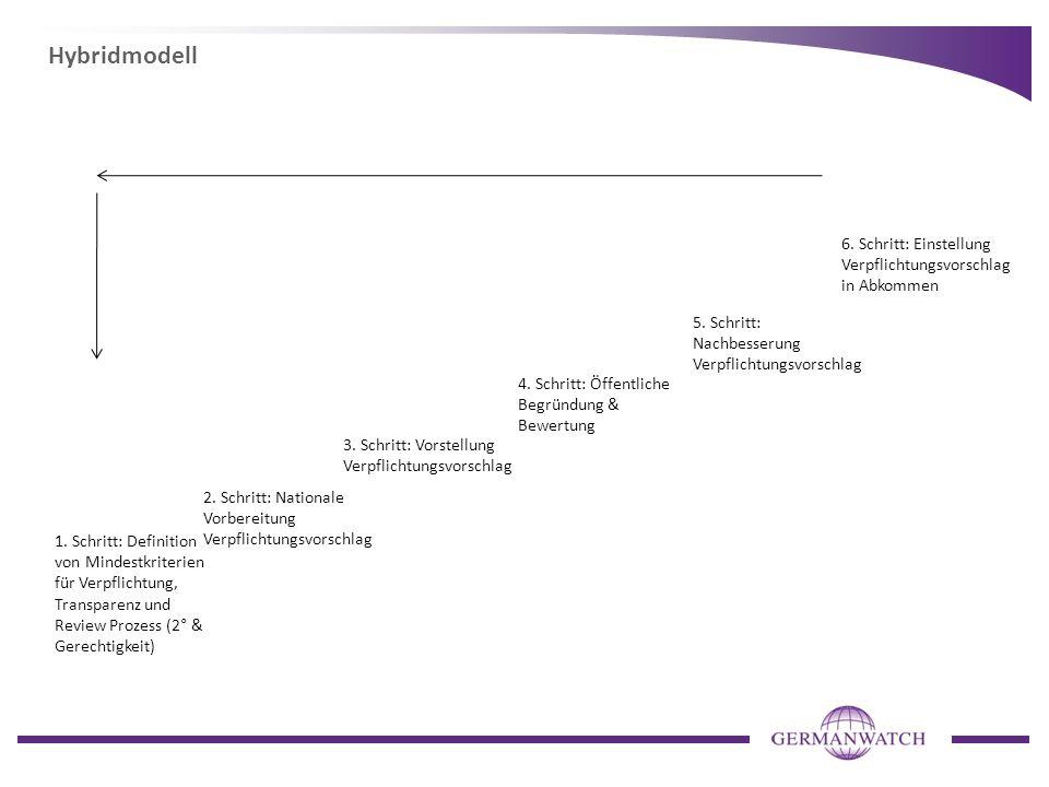 Hybridmodell 1. Schritt: Definition von Mindestkriterien für Verpflichtung, Transparenz und Review Prozess (2° & Gerechtigkeit) 2. Schritt: Nationale