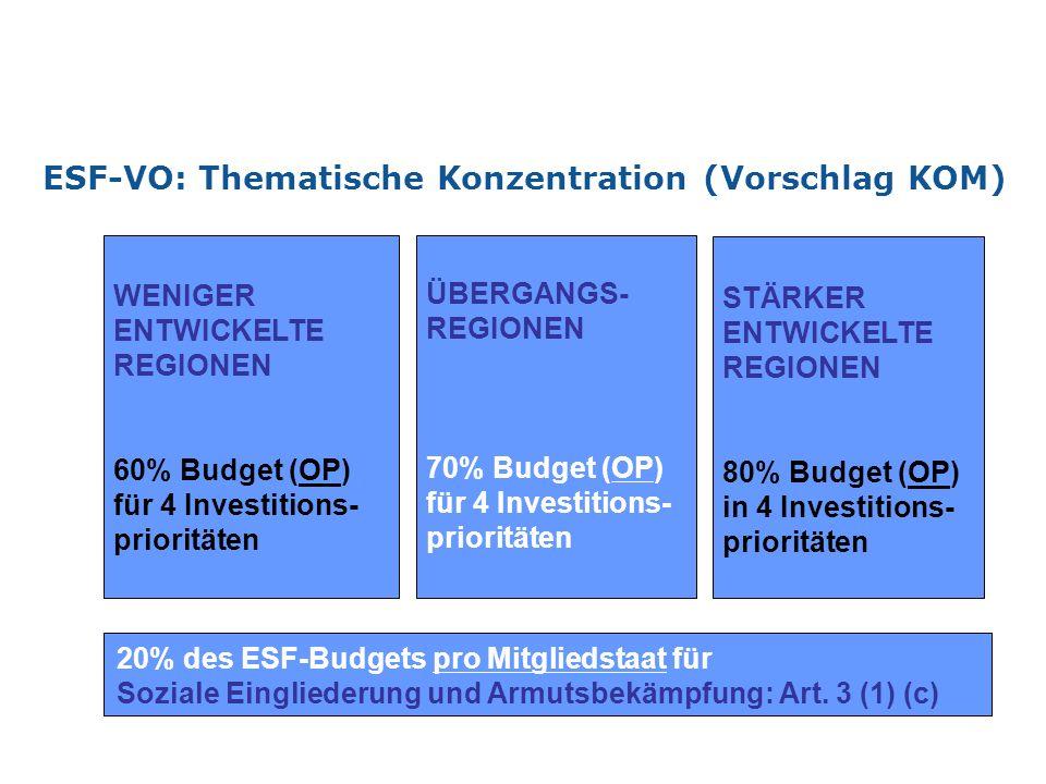 WENIGER ENTWICKELTE REGIONEN 60% Budget (OP) für 4 Investitions- prioritäten STÄRKER ENTWICKELTE REGIONEN 80% Budget (OP) in 4 Investitions- priorität