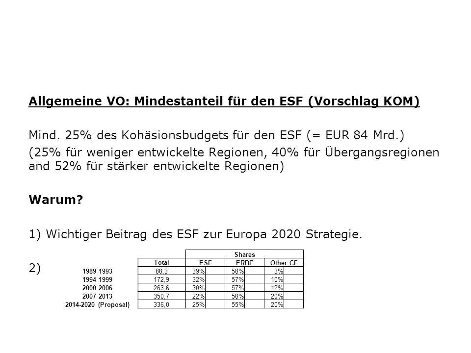 Allgemeine VO: Mindestanteil für den ESF (Vorschlag KOM) Mind. 25% des Kohäsionsbudgets für den ESF (= EUR 84 Mrd.) (25% für weniger entwickelte Regio