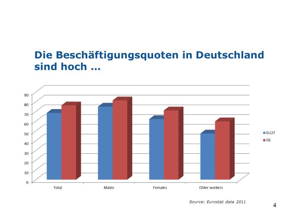 Die Beschäftigungsquoten in Deutschland sind hoch … 4 Source: Eurostat data 2011
