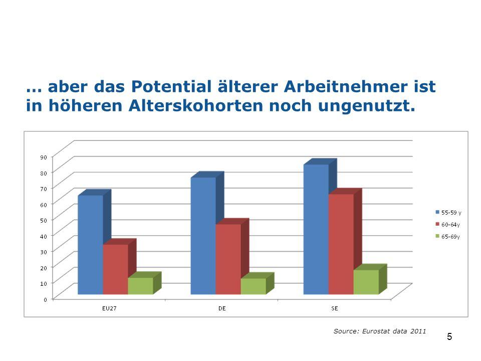 … aber das Potential älterer Arbeitnehmer ist in höheren Alterskohorten noch ungenutzt. 5 Source: Eurostat data 2011