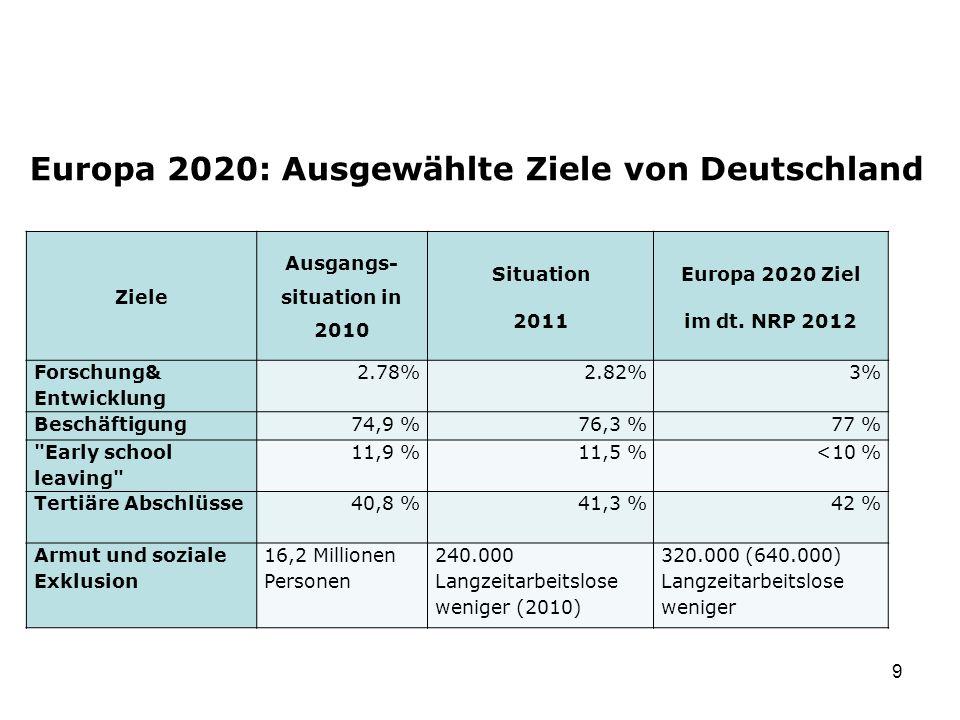 Europa 2020: Ausgewählte Ziele von Deutschland 9. Ziele Ausgangs- situation in 2010 Situation 2011 Europa 2020 Ziel im dt. NRP 2012 Forschung& Entwick