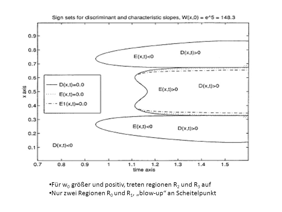 Für w 0 größer und positiv, treten regionen R 2 und R 3 auf Nur zwei Regionen R 0 und R 1, blow-up an Scheitelpunkt