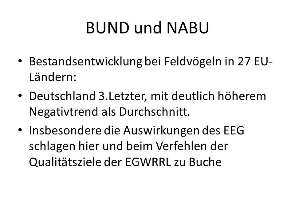 BUND und NABU Bestandsentwicklung bei Feldvögeln in 27 EU- Ländern: Deutschland 3.Letzter, mit deutlich höherem Negativtrend als Durchschnitt. Insbeso