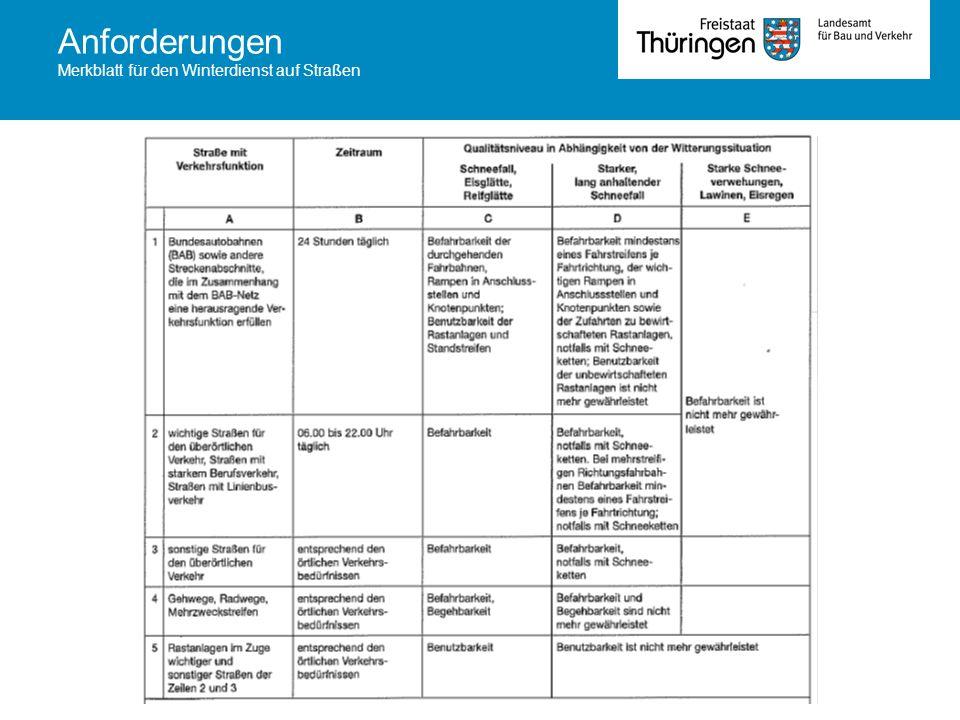 Anforderungen Merkblatt für den Winterdienst auf Straßen