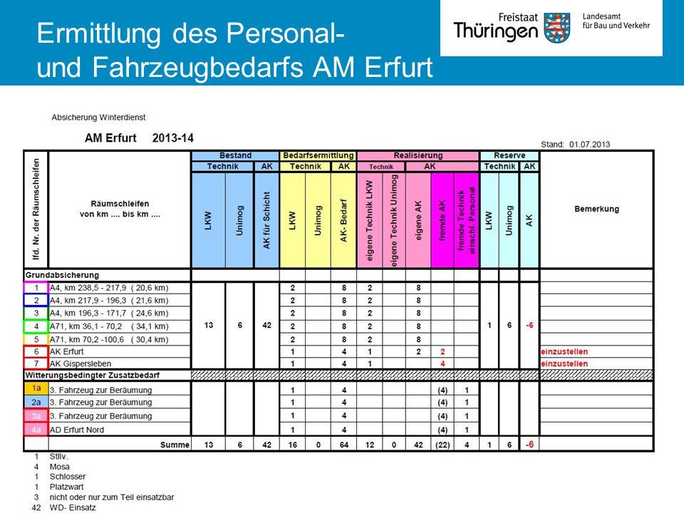TLBV Abt 4Fachsysmposium Winterdienst 01.10.20137 Ermittlung des Personal- und Fahrzeugbedarfs AM Erfurt