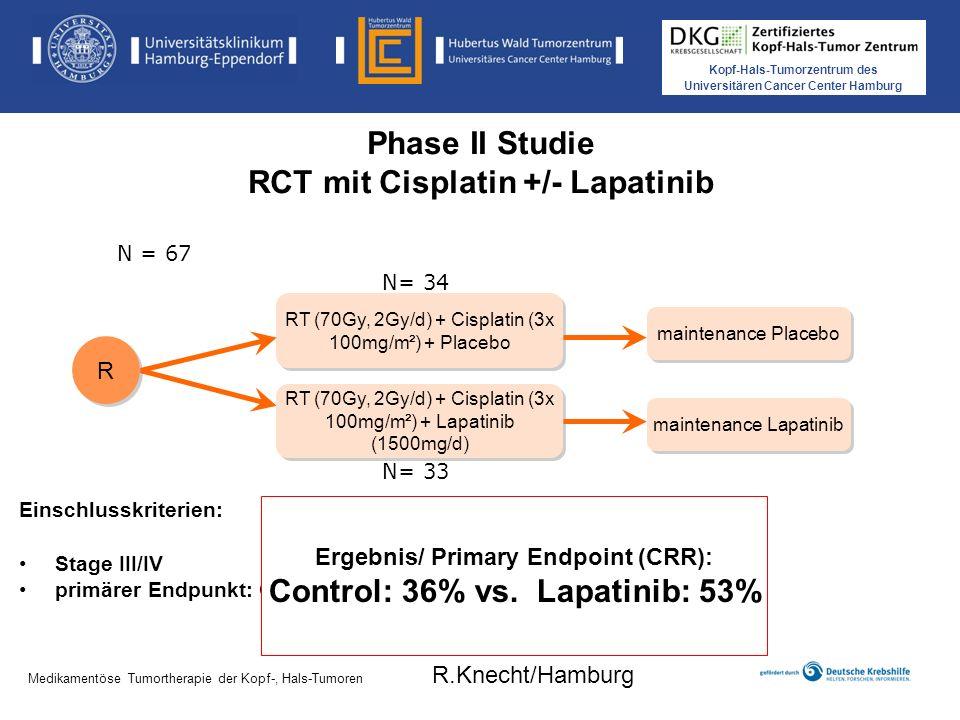 Kopf-Hals-Tumorzentrum des Universitären Cancer Center Hamburg Medikamentöse Tumortherapie der Kopf-, Hals-Tumoren Phase II Studie RCT mit Cisplatin +/- Lapatinib RT (70Gy, 2Gy/d) + Cisplatin (3x 100mg/m²) + Placebo R R Einschlusskriterien: Stage III/IV primärer Endpunkt: CRR 6 Monate nach RCT N = 67 Medikamentöse Tumortherapie der Kopf-, Hals-Tumoren R.Knecht/Hamburg RT (70Gy, 2Gy/d) + Cisplatin (3x 100mg/m²) + Lapatinib (1500mg/d) maintenance Placebo maintenance Lapatinib Ergebnis/ Primary Endpoint (CRR): Control: 36% vs.