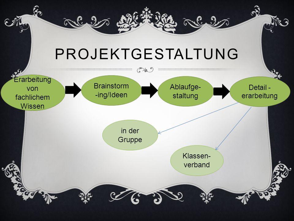 PROJEKTGESTALTUNG Brainstorm -ing/Ideen Erarbeitung von fachlichem Wissen Klassen- verband Detail - erarbeitung Ablaufge- staltung in der Gruppe