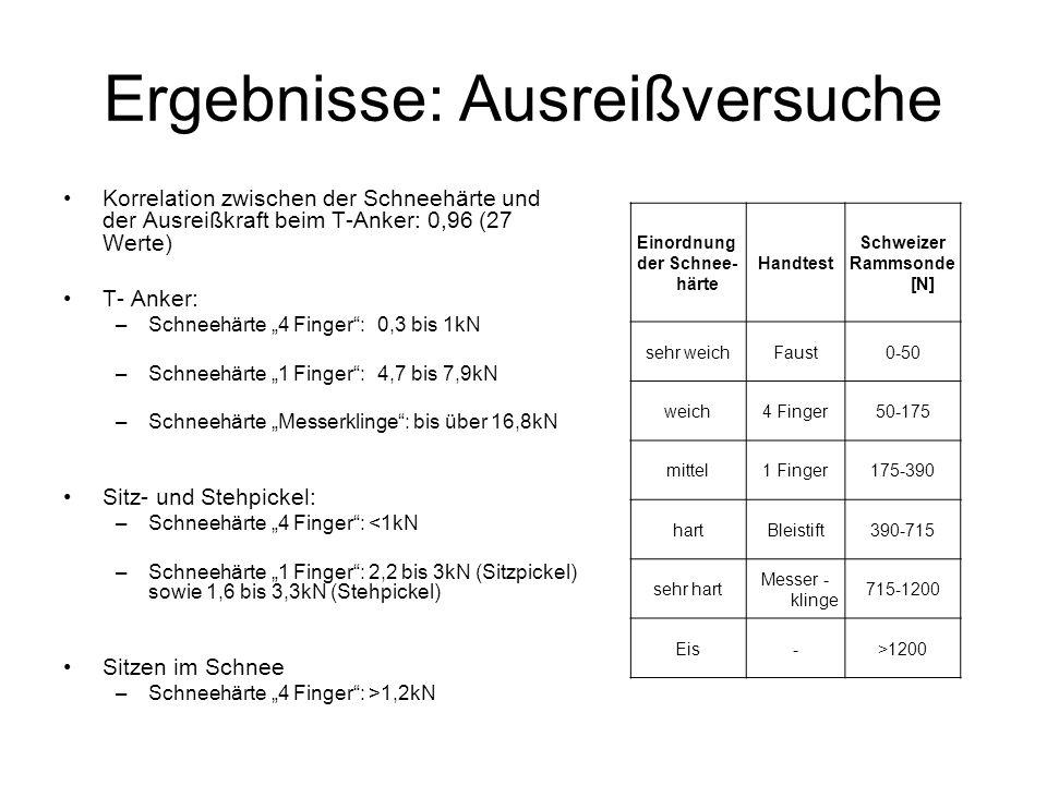 Ergebnisse: Ausreißversuche Korrelation zwischen der Schneehärte und der Ausreißkraft beim T-Anker: 0,96 (27 Werte) T- Anker: –Schneehärte 4 Finger: 0