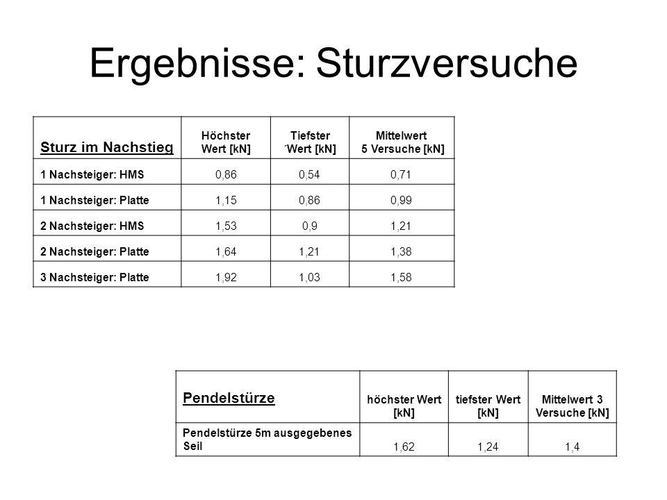 Ergebnisse: Sturzversuche Sturz im Nachstieg Höchster Wert [kN] Tiefster ´Wert [kN] Mittelwert 5 Versuche [kN] 1 Nachsteiger: HMS0,860,540,71 1 Nachst