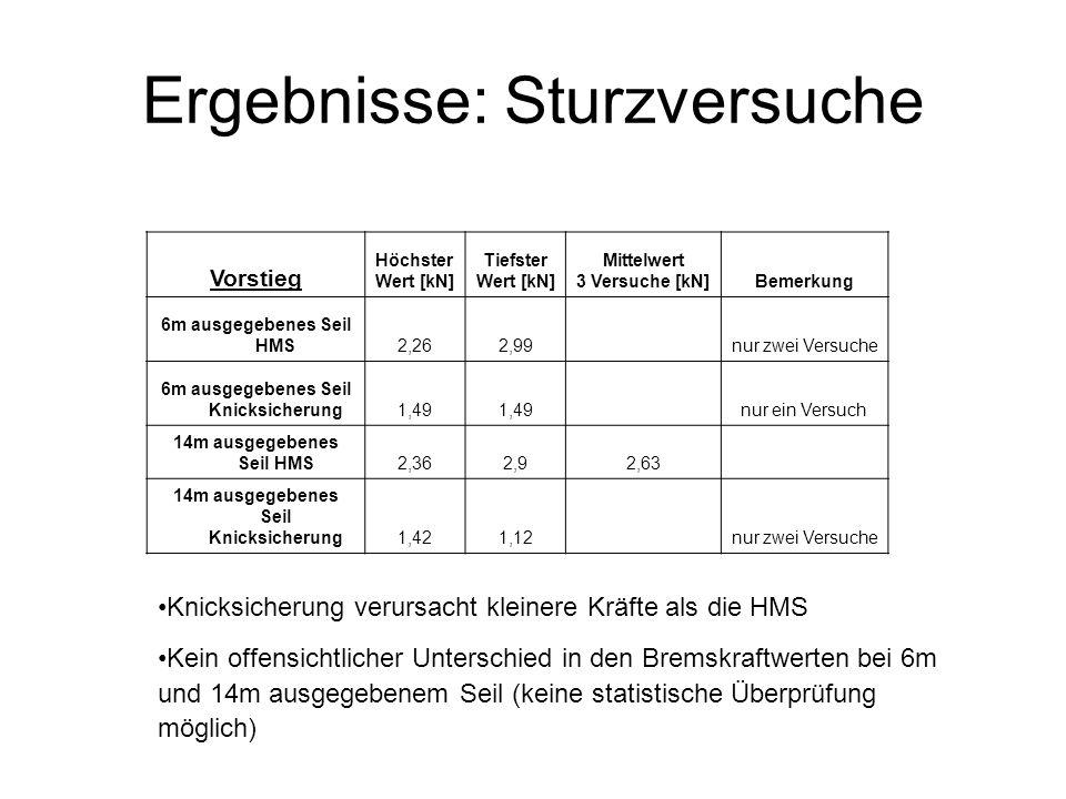 Ergebnisse: Sturzversuche Vorstieg Höchster Wert [kN] Tiefster Wert [kN] Mittelwert 3 Versuche [kN]Bemerkung 6m ausgegebenes Seil HMS2,262,99 nur zwei