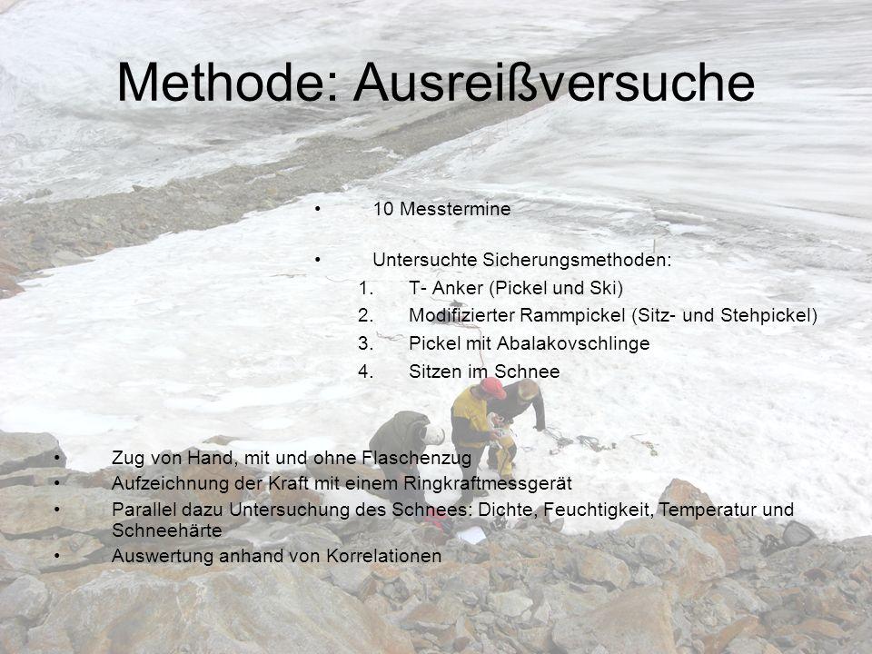 Methode: Ausreißversuche 10 Messtermine Untersuchte Sicherungsmethoden: 1.T- Anker (Pickel und Ski) 2.Modifizierter Rammpickel (Sitz- und Stehpickel)