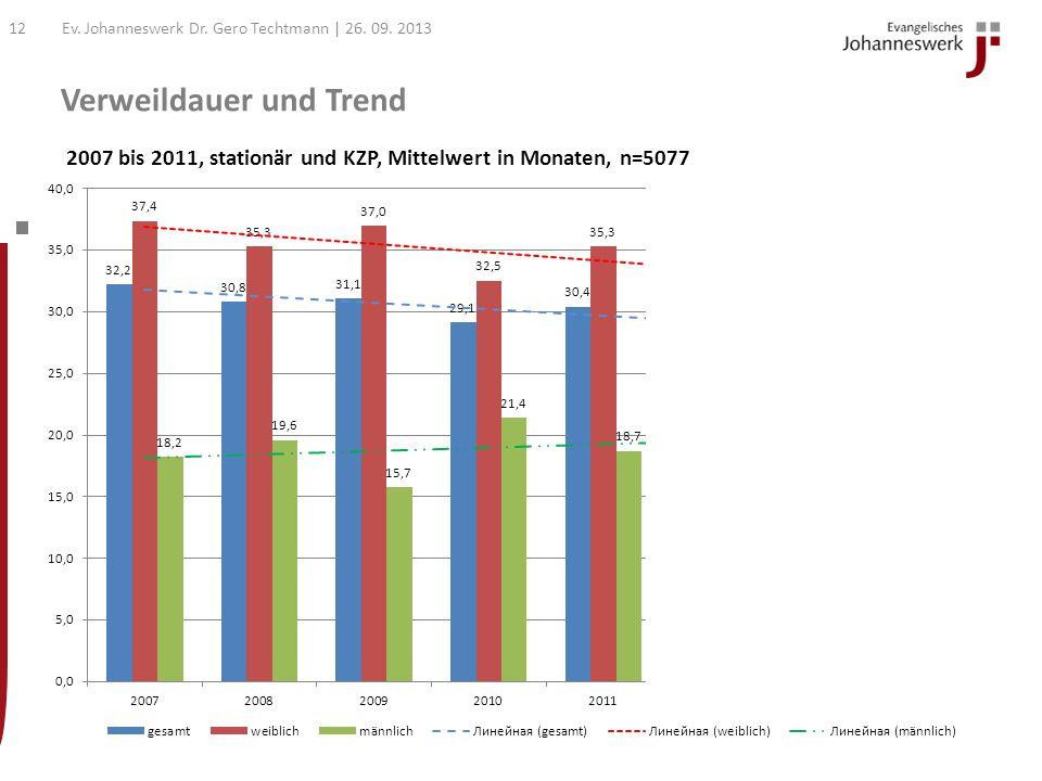 Verweildauer und Trend Ev. Johanneswerk Dr. Gero Techtmann | 26. 09. 201311 Statistiken zur Verweildauer nach Geschlecht (in Monaten, stationär und KZ