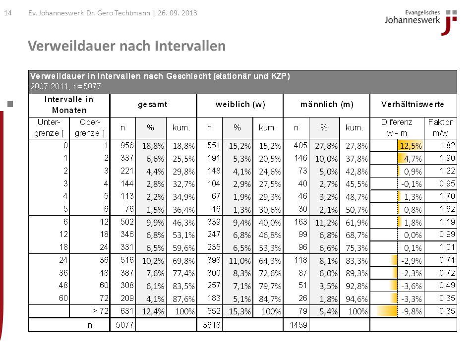 Verweildauer und Trend Ev. Johanneswerk Dr. Gero Techtmann | 26. 09. 201313