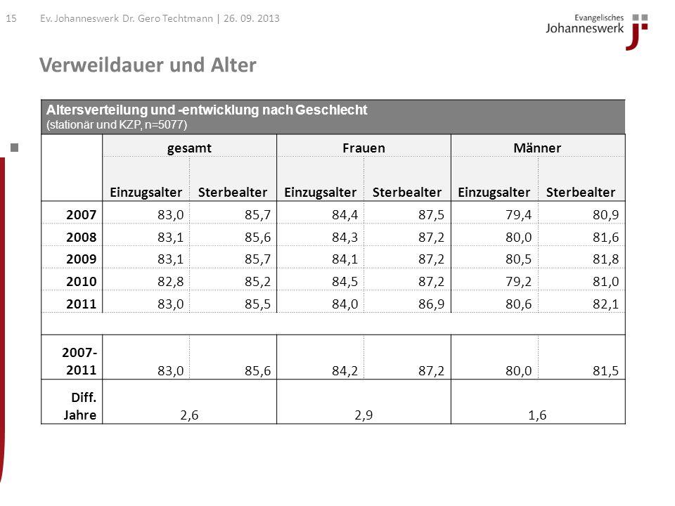 Verweildauer nach Intervallen Ev. Johanneswerk Dr. Gero Techtmann | 26. 09. 201314
